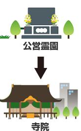公営霊園から寺院へ