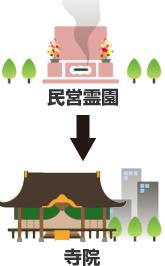民営霊園から寺院へ