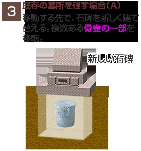 既存の墓所を残す場合(A)
