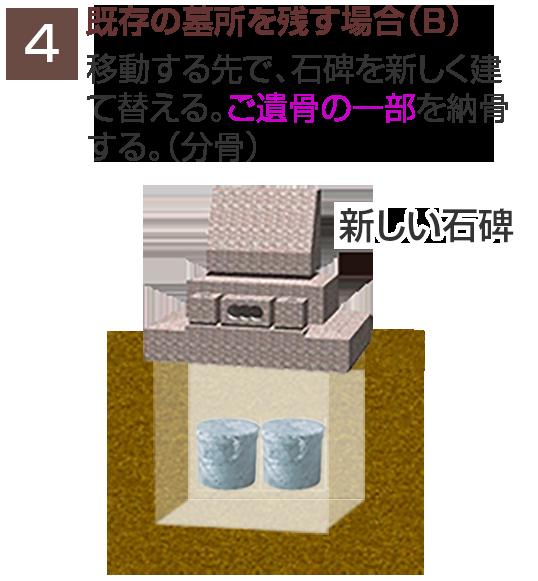 既存の墓所を残す場合(B)