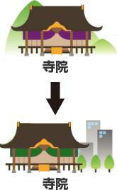 寺院から寺院へ移動
