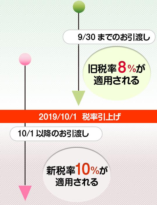 9月30日までに引渡し完了する場合の税率は8%です。class=